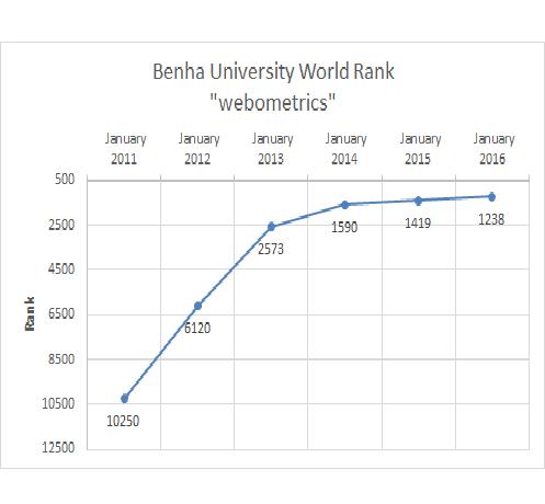 تحليل لتصنيف جامعة بنها بالتصنيف الدولي Webometrics في الفترة من يناير 2011 إلى يناير 2016