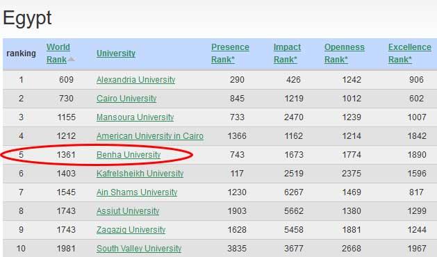 مبروك ... جامعة بنها بالمركز الرابع على الجامعات المصرية الحكومية في تصنيف ويبومتريكس يوليو ٢٠١٦